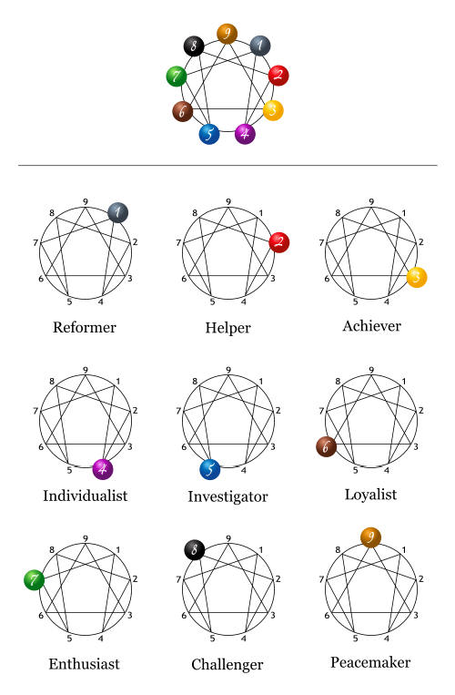 Enneagram Personality Assessment